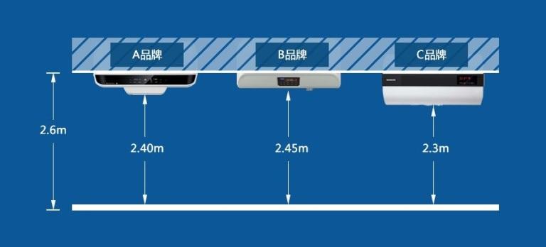 实测三款电热水器安装后露出吊顶外部机身距地面高度