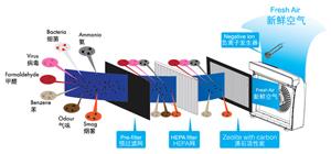 综合设计 - 简析空气净化器的工作原理