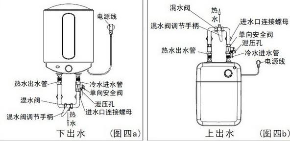 清晰图解电热水器的安装